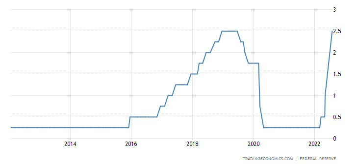 United states fed funds rate 1971 2018 data chart calendar