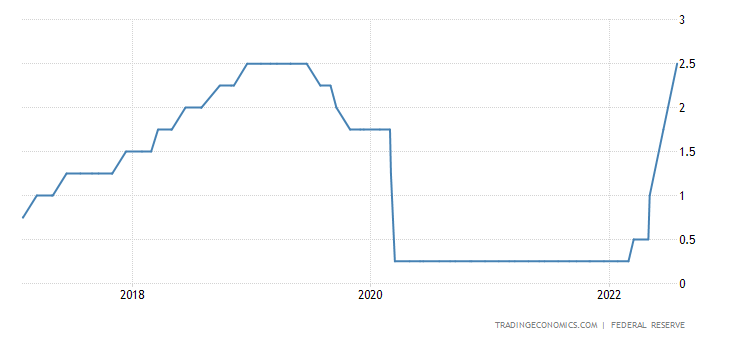 United states fed funds rate 2019 data chart calendar forecast