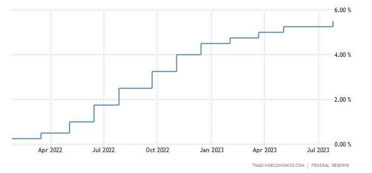Tasa de fondos de la Fed de Estados Unidos