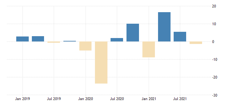 united states intermediate inputs of private industries educational services health care and social assistance chain type quantity index fed data