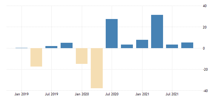 united states intermediate inputs of private industries educational services health care and social assistance educational services chain type quantity index fed data