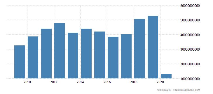 united states international tourism expenditures for passenger transport items us dollar wb data