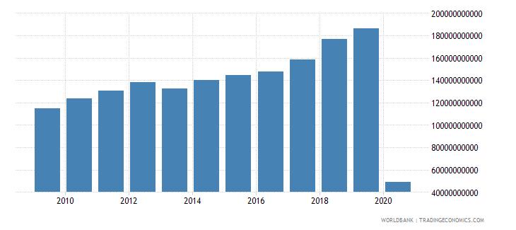 united states international tourism expenditures us dollar wb data