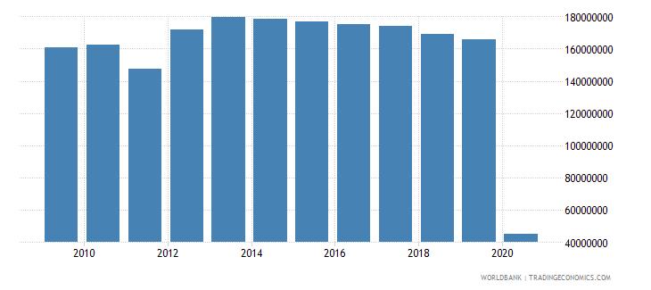 united states international tourism number of arrivals wb data
