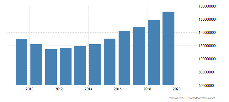 united states international tourism number of departures wb data