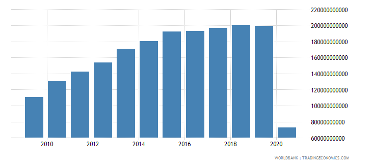 united states international tourism receipts for travel items us dollar wb data