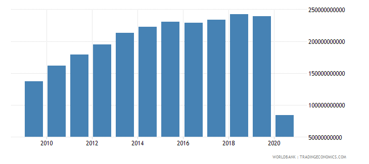 united states international tourism receipts us dollar wb data