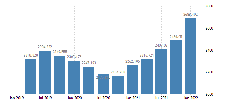 united states inventories  assets with tangible assets stated at historical cost  balance sheet of nonfarm nonfinancial corporate business bil of $ q nsa fed data