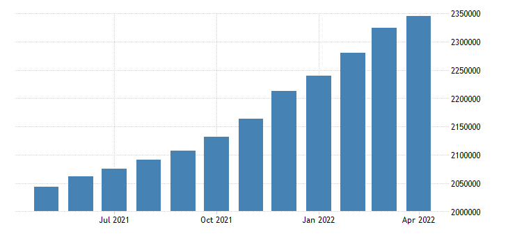 united states inventories total business mil of $ end of period m sa fed data