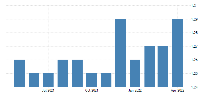 united states inventory to sales ratio total business ratio m sa fed data