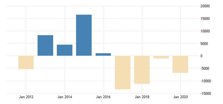 united states inventory valuation adjustment to nonfarm incomes corporate business wholesale trade mil of dollar fed data