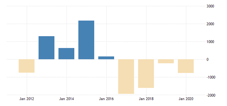 united states inventory valuation adjustment to nonfarm incomes noncorporate business wholesale trade mil of dollar fed data