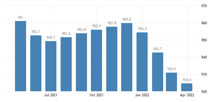 united states ira and keogh accounts  total bil of $ m nsa fed data