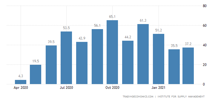 United States ISM New York Index