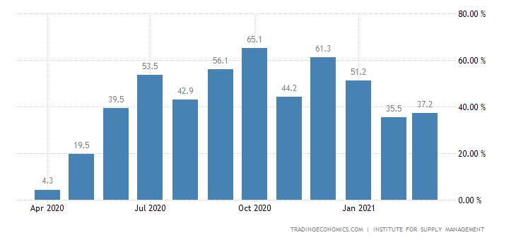 United States ISM New York Index
