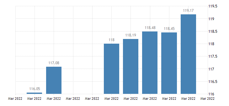 united states japan  u s foreign exchange rate japanese yen to 1 u s $ d na fed data