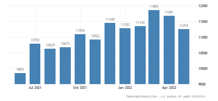 United States Job Openings | 2019 | Data | Chart | Calendar
