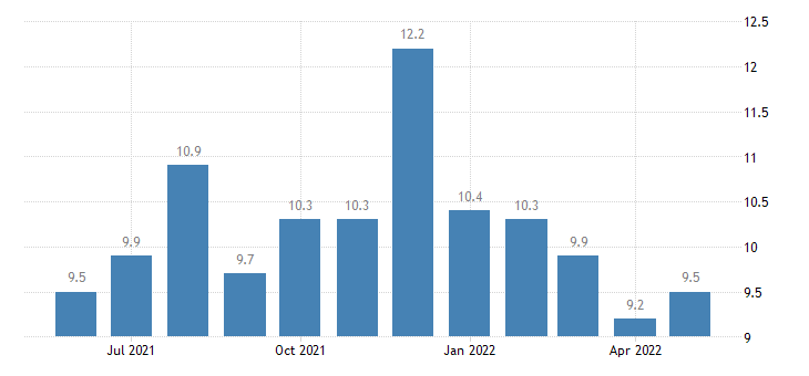 united states job openings accommodation and food services rate m sa fed data