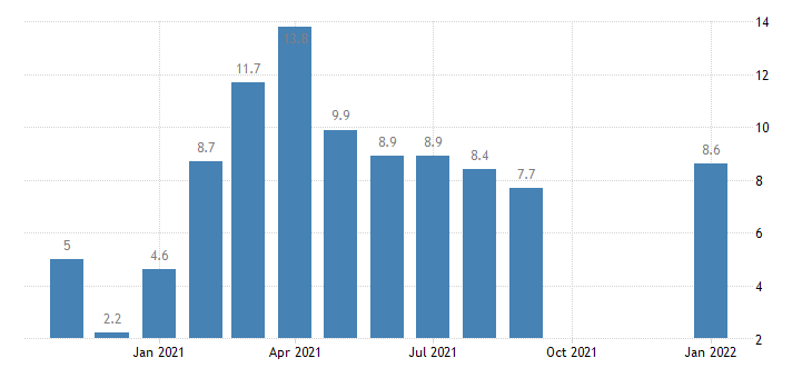united states job openings arts entertainment and recreation rate m nsa fed data