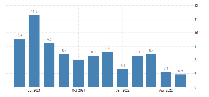 united states job openings arts entertainment and recreation rate m sa fed data