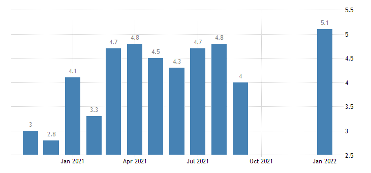 united states job openings construction rate m nsa fed data