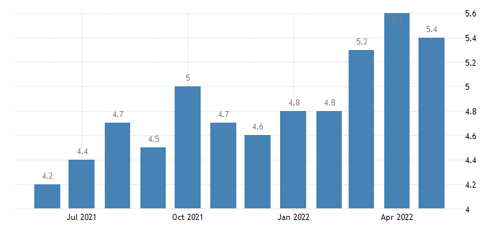 united states job openings construction rate m sa fed data