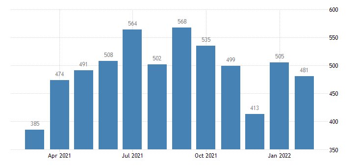 united states job openings durable goods manufacturing level m nsa fed data