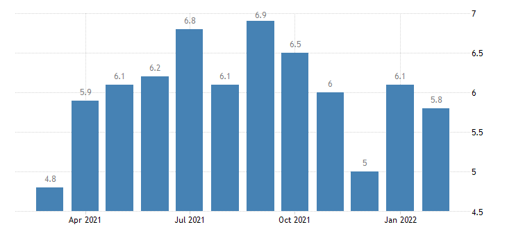 united states job openings durable goods manufacturing rate m nsa fed data