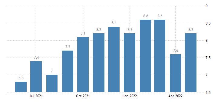 united states job openings education and health services rate m sa fed data