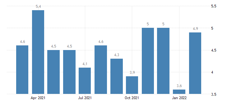 united states job openings federal rate m nsa fed data