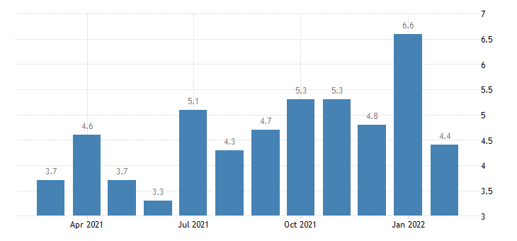 united states job openings finance and insurance rate m nsa fed data