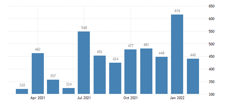 united states job openings financial activities level m nsa fed data
