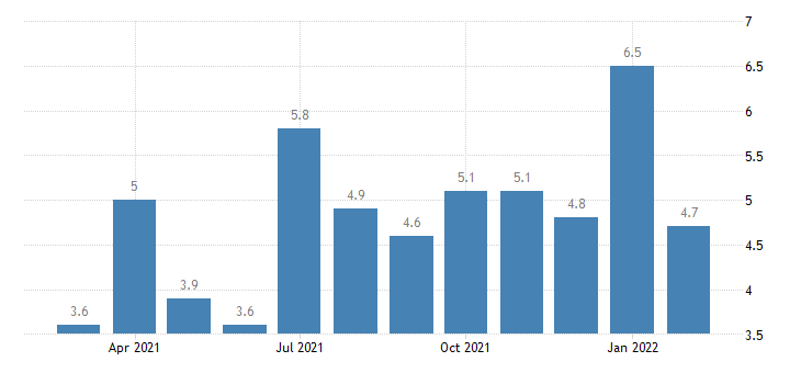 united states job openings financial activities rate m nsa fed data