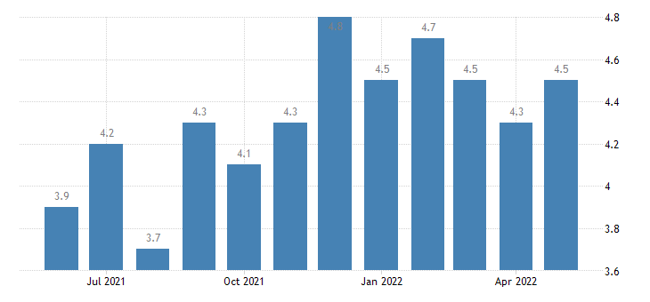 united states job openings government rate m sa fed data