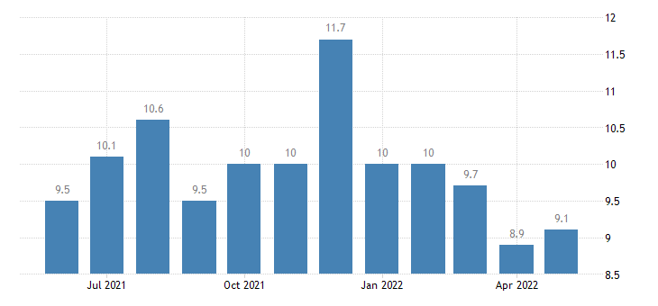 united states job openings leisure and hospitality rate m sa fed data