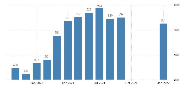 united states job openings manufacturing level m nsa fed data