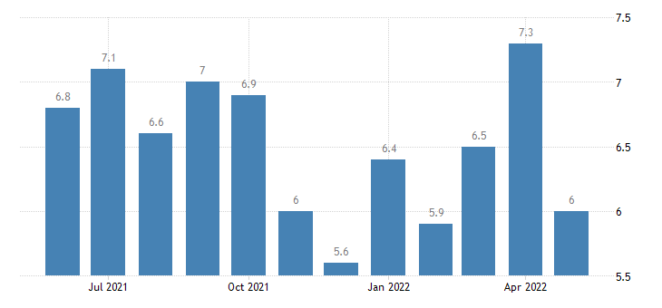 united states job openings manufacturing rate m sa fed data