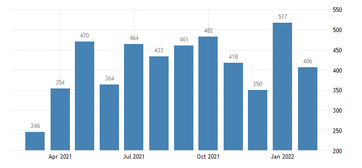 united states job openings other services level m nsa fed data