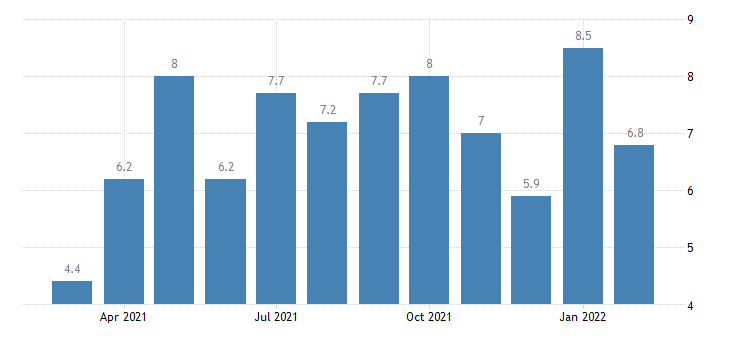 united states job openings other services rate m nsa fed data