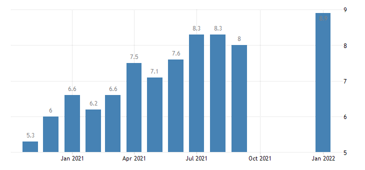 united states job openings professional and business services rate m nsa fed data