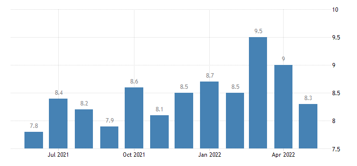 united states job openings professional and business services rate m sa fed data