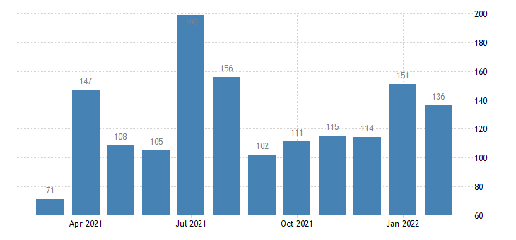 united states job openings real estate and rental and leasing level m nsa fed data