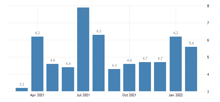 united states job openings real estate and rental and leasing rate m nsa fed data