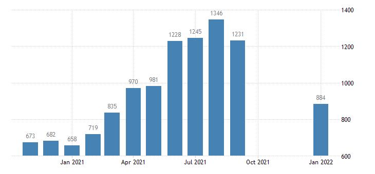 united states job openings retail trade level m nsa fed data
