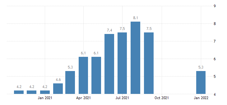 united states job openings retail trade rate m nsa fed data