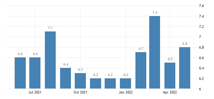 united states job openings retail trade rate m sa fed data