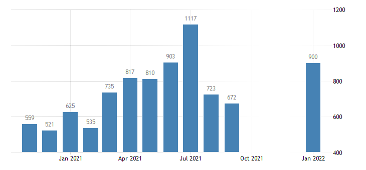 united states job openings state and local level m nsa fed data