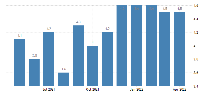 united states job openings state and local rate m sa fed data