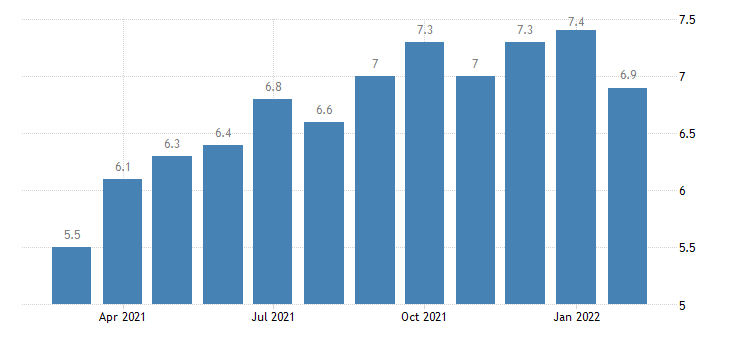 united states job openings total nonfarm in midwest census region rate m sa fed data