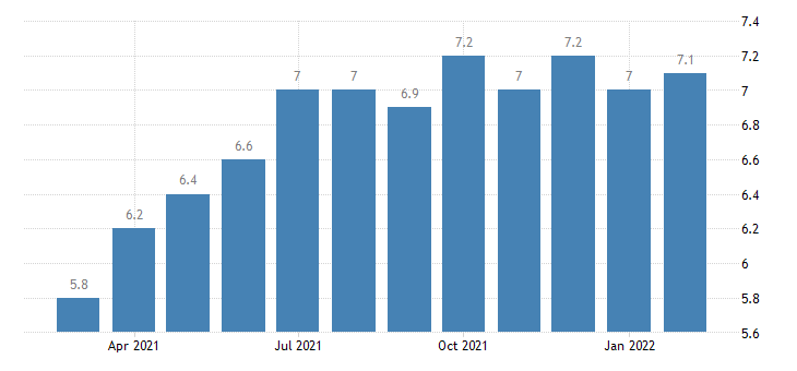 united states job openings total nonfarm in south census region rate m sa fed data
